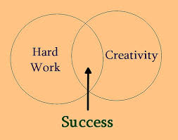 HardWorkCreativity