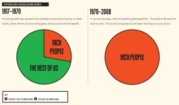 US-income-inequality